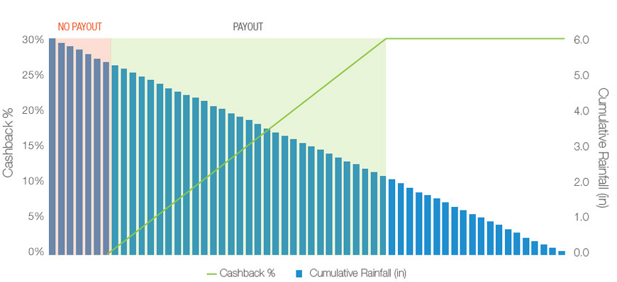 AgriClime cashback chart